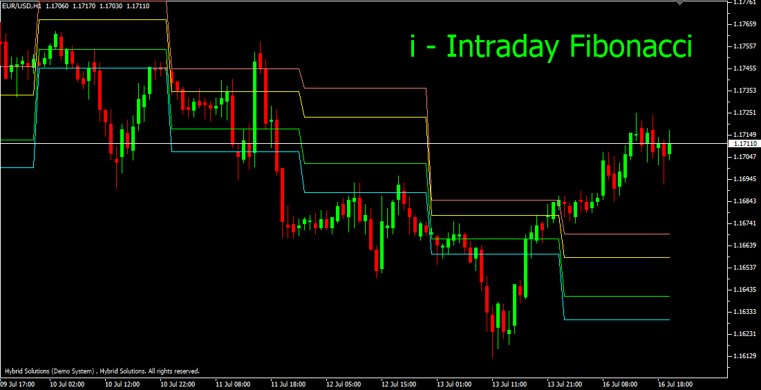 intraday fibonacci