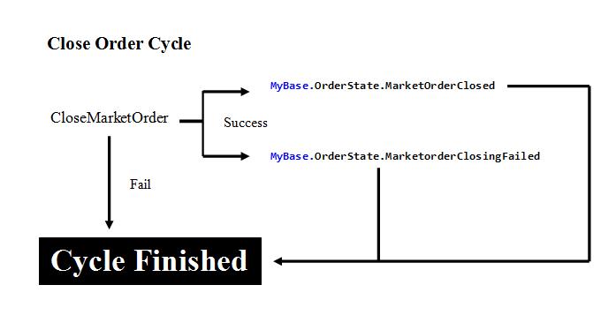 Close Cycle